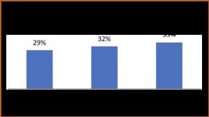 Biologic usage in psoriasis patients