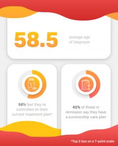 Blood Cancer Patient Data