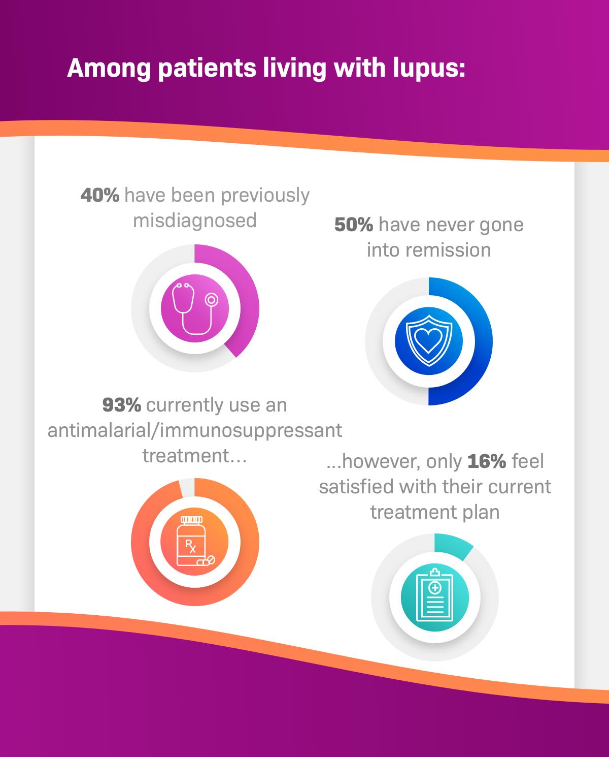 Lupus Survey Data