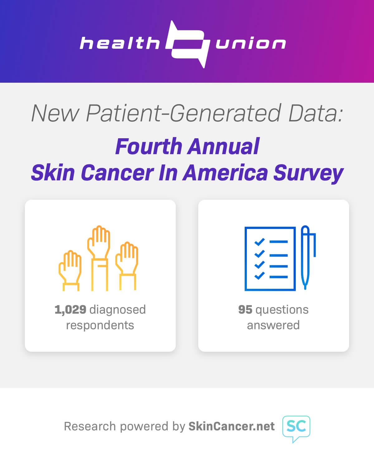 Skin Cancer Patient Survey Data