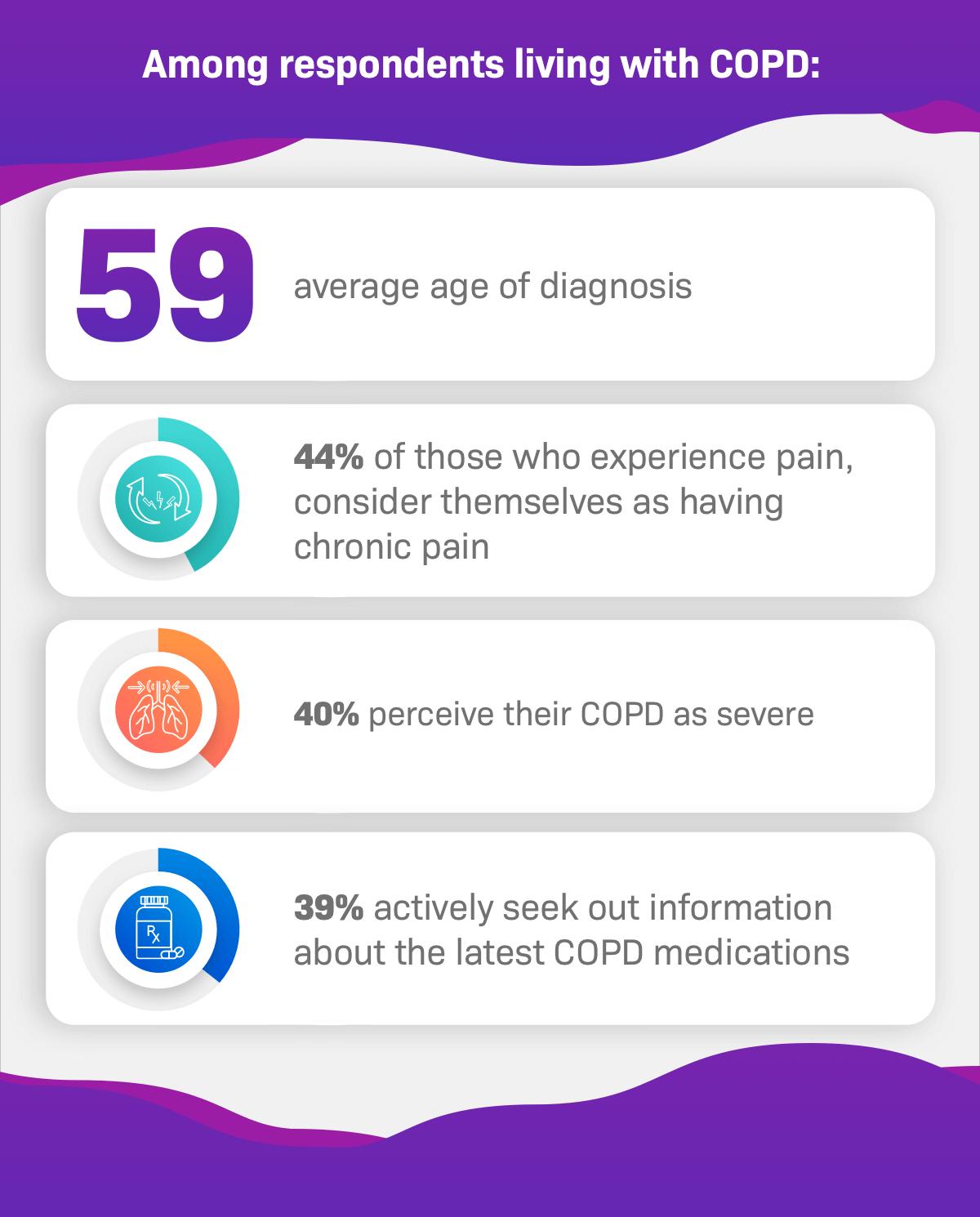 COPD Patient Survey Data