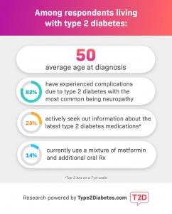 Type 2 Diabetes Survey Data